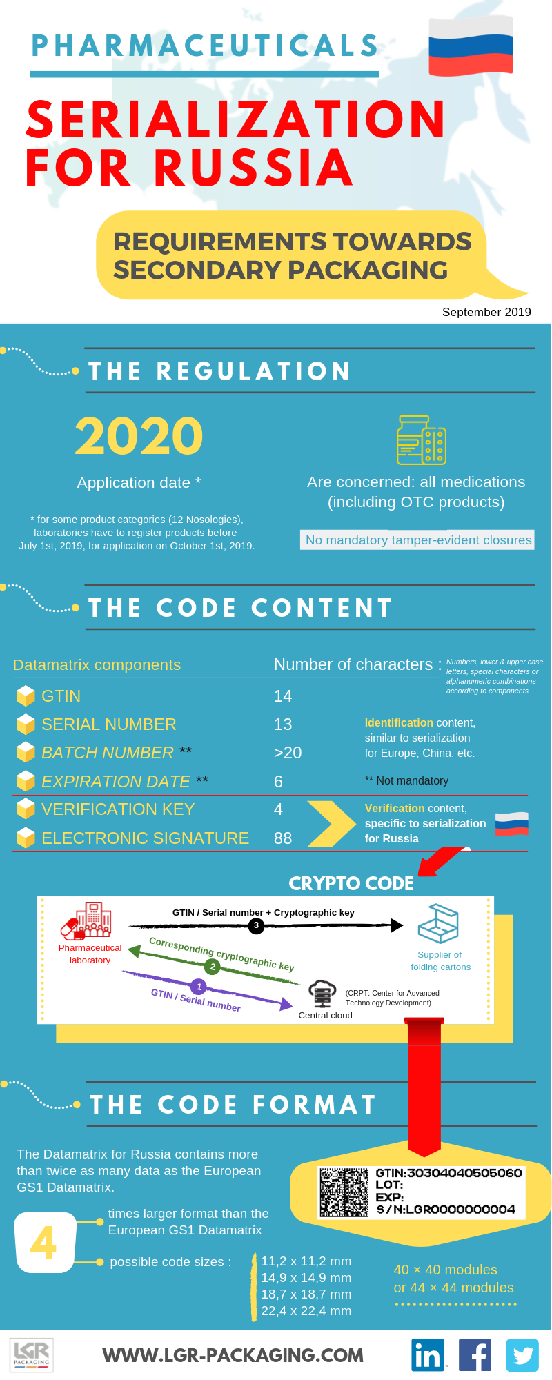 Serialization For Russia LGR Packaging Infographic